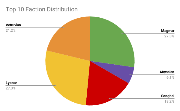 Top 10 Faction Distribution (2).png