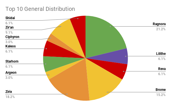 Top 10 General Distribution (2).png