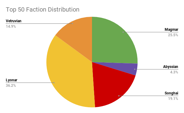 Top 50 Faction Distribution (2).png